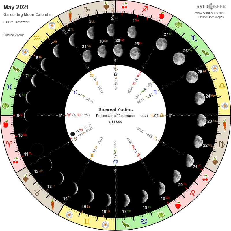 Biodynamic Gardening Moon Calendar - May 2021