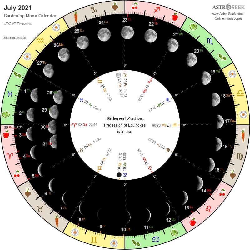 Biodynamic Gardening Moon Calendar - July 2021