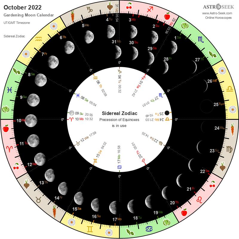 Moon Calendar October 2022.Gardening Moon Calendar October 2022 Lunar Calendar Gardening Guide 2022 October Astro Seek Com