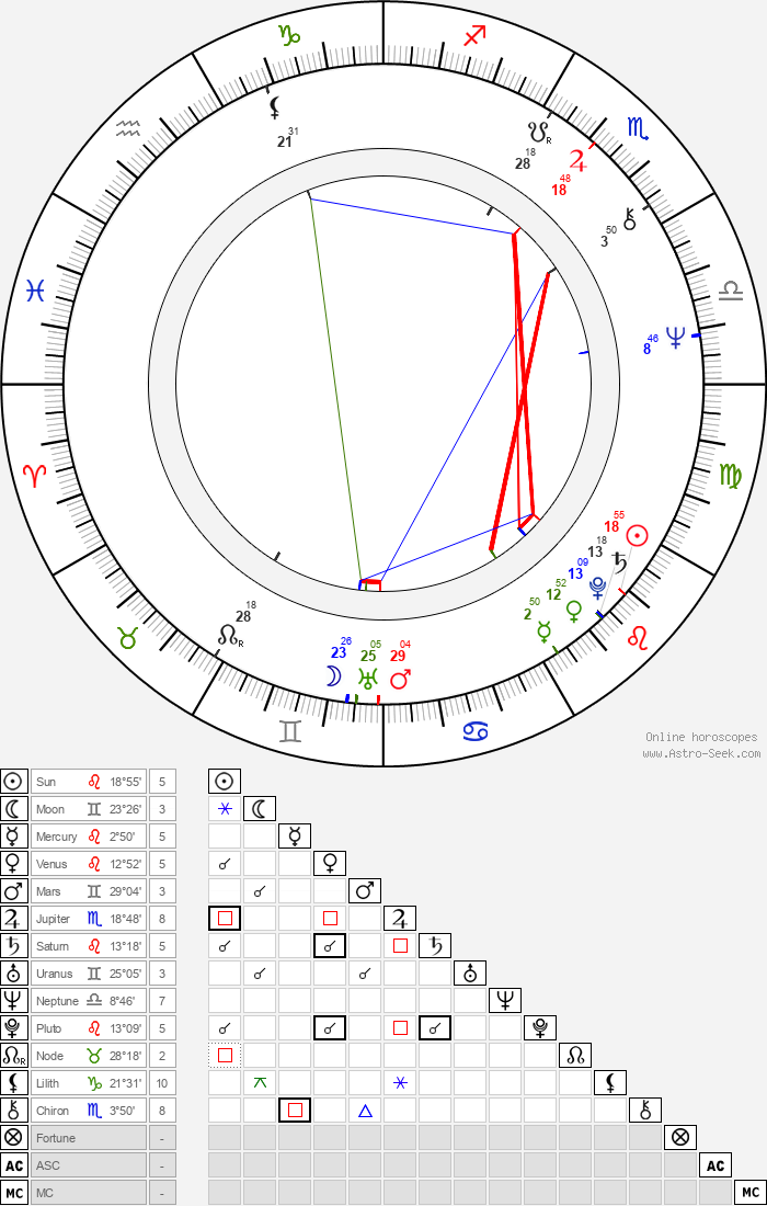 Howard Atherton - Astrology Natal Birth Chart