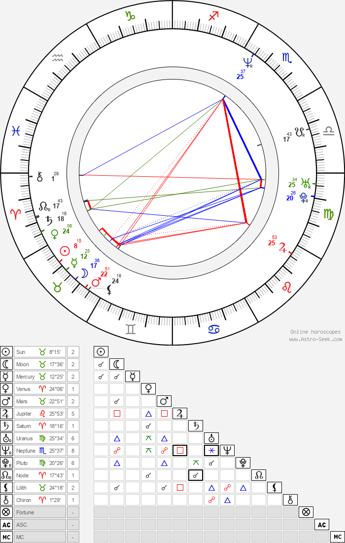 Howard Donald - Astrology Natal Birth Chart