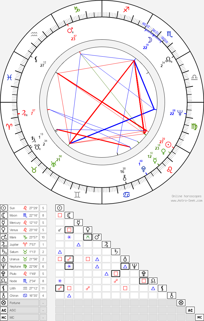 Howard Lew Lewis - Astrology Natal Birth Chart