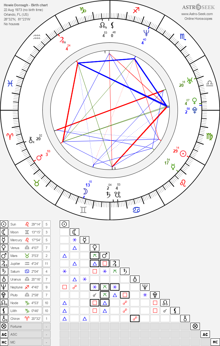 Howie Dorough - Astrology Natal Birth Chart
