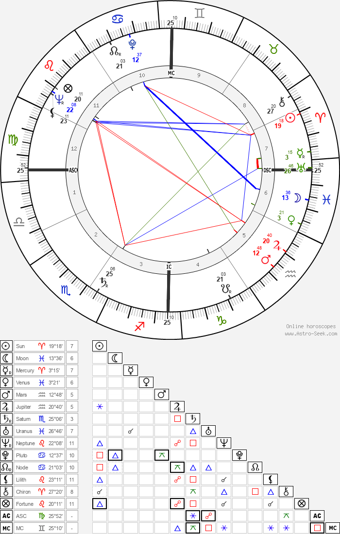 Hugh Hefner - Astrology Natal Birth Chart