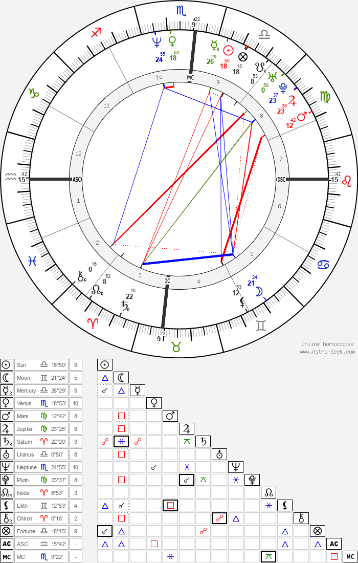 Hugh Jackman - Astrology Natal Birth Chart