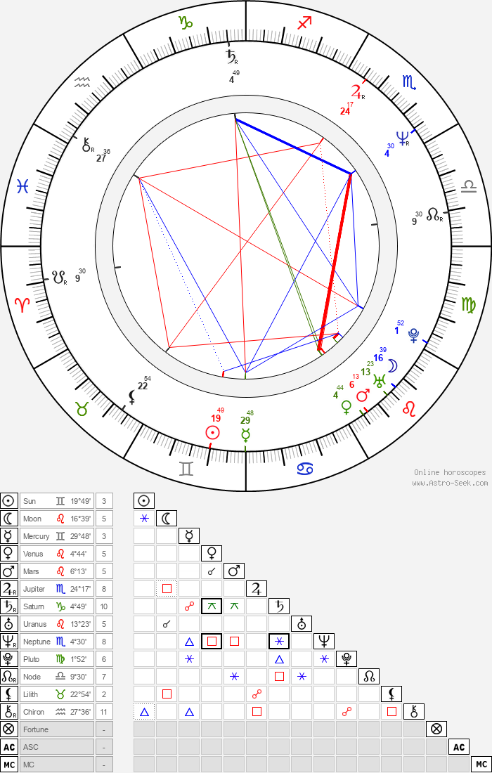 Hugh Laurie - Astrology Natal Birth Chart