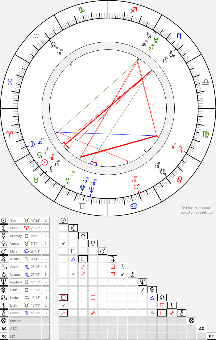 Humberto Mauro - Astrology Natal Birth Chart