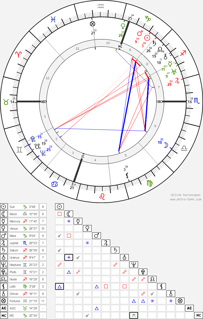Humphrey Bogart - Astrology Natal Birth Chart
