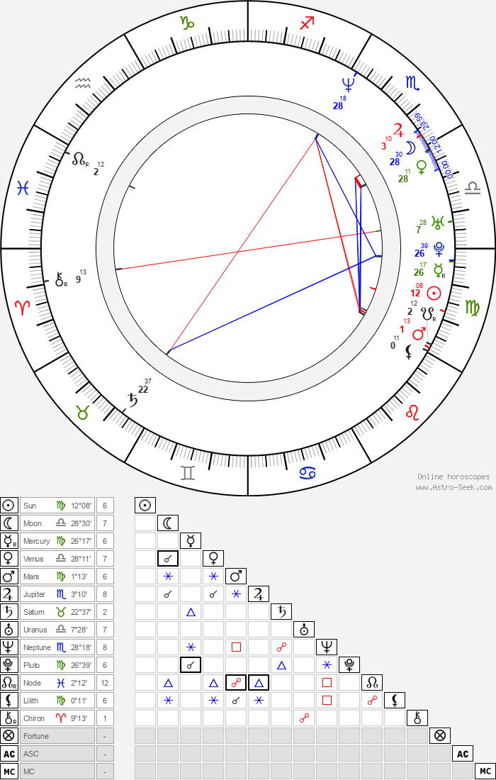 Hye-su Kim - Astrology Natal Birth Chart