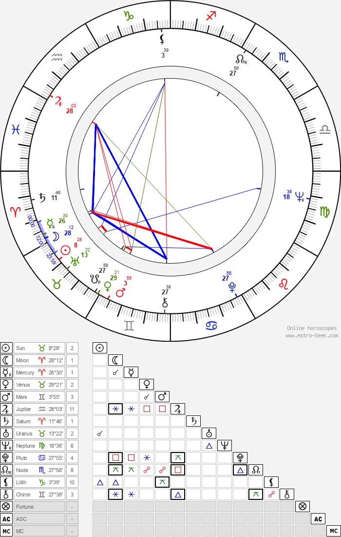 Hynek Bočan - Astrology Natal Birth Chart