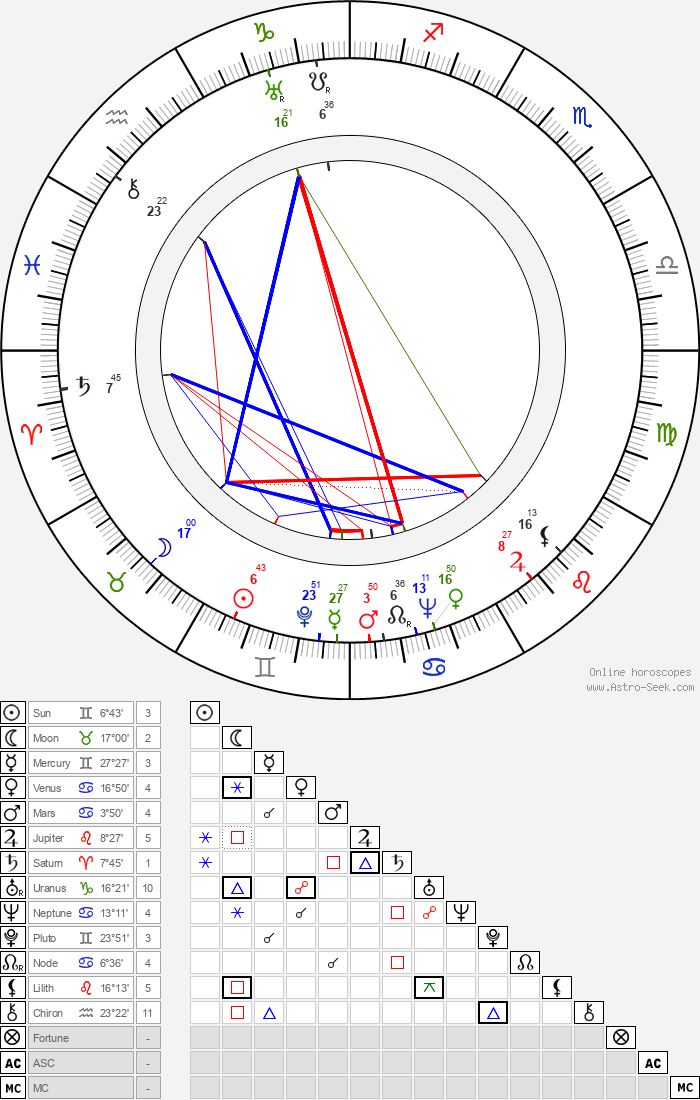 Ian Fleming - Astrology Natal Birth Chart