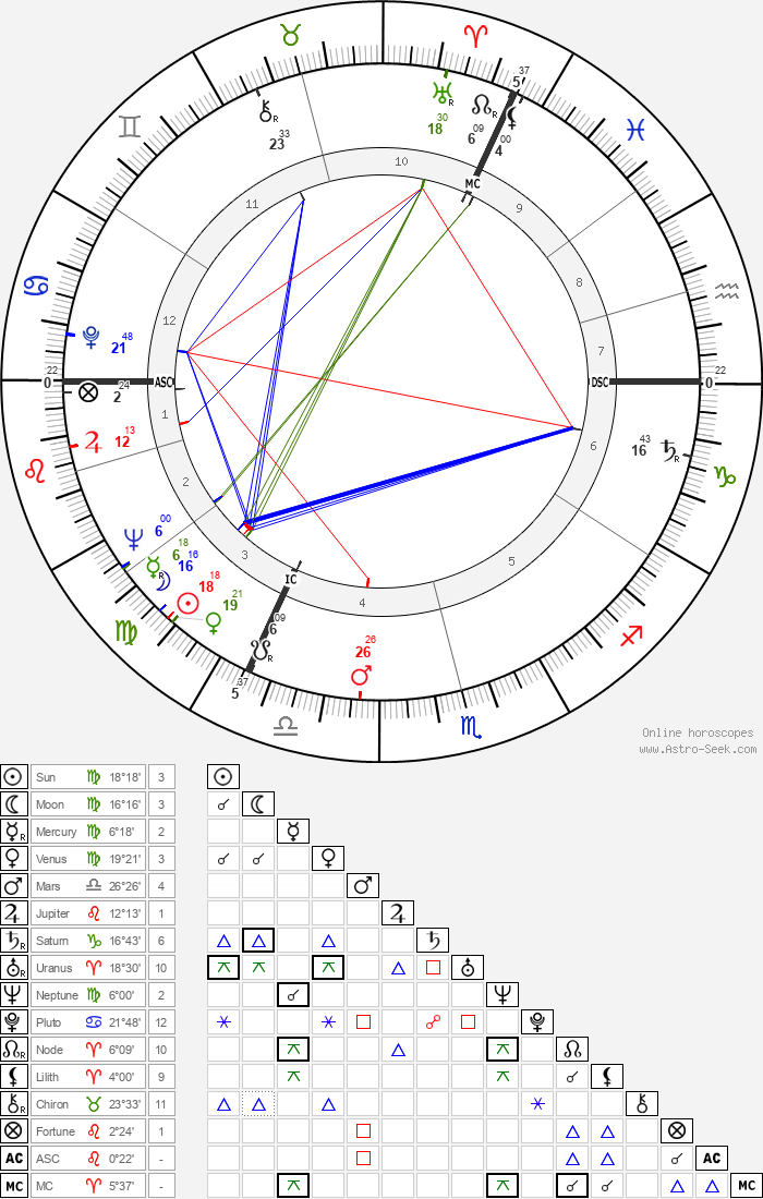 Ian Holm - Astrology Natal Birth Chart