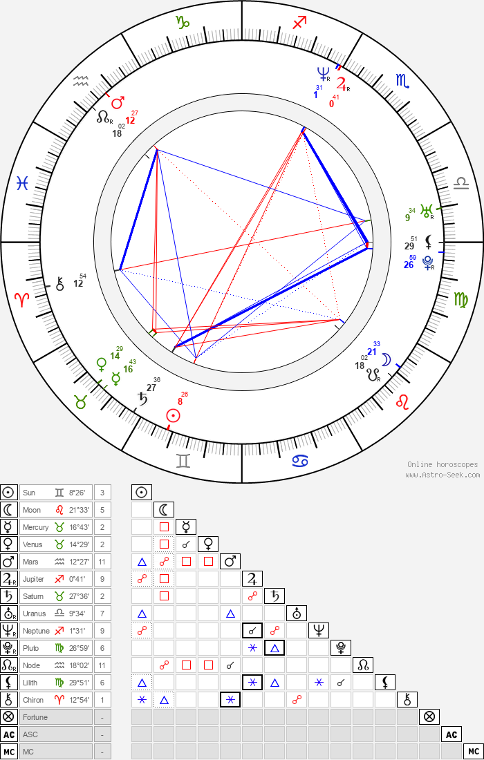 Idina Menzel - Astrology Natal Birth Chart