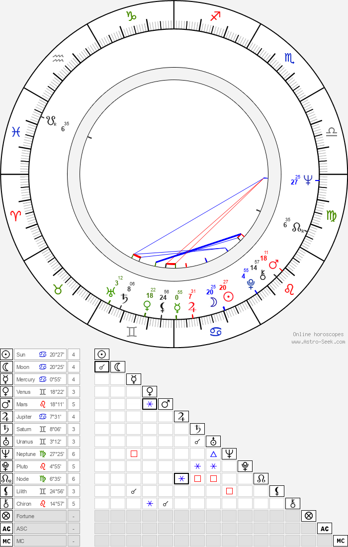 Igor Sheshukov - Astrology Natal Birth Chart
