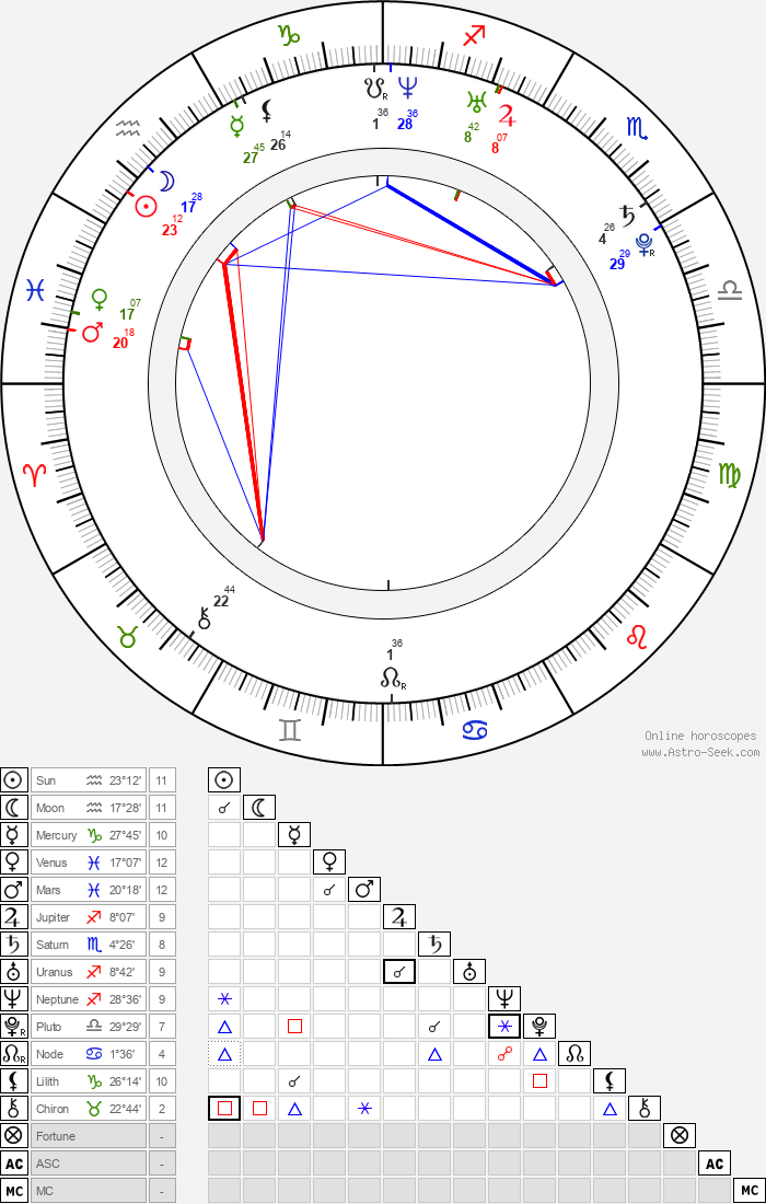 Iko Uwais - Astrology Natal Birth Chart
