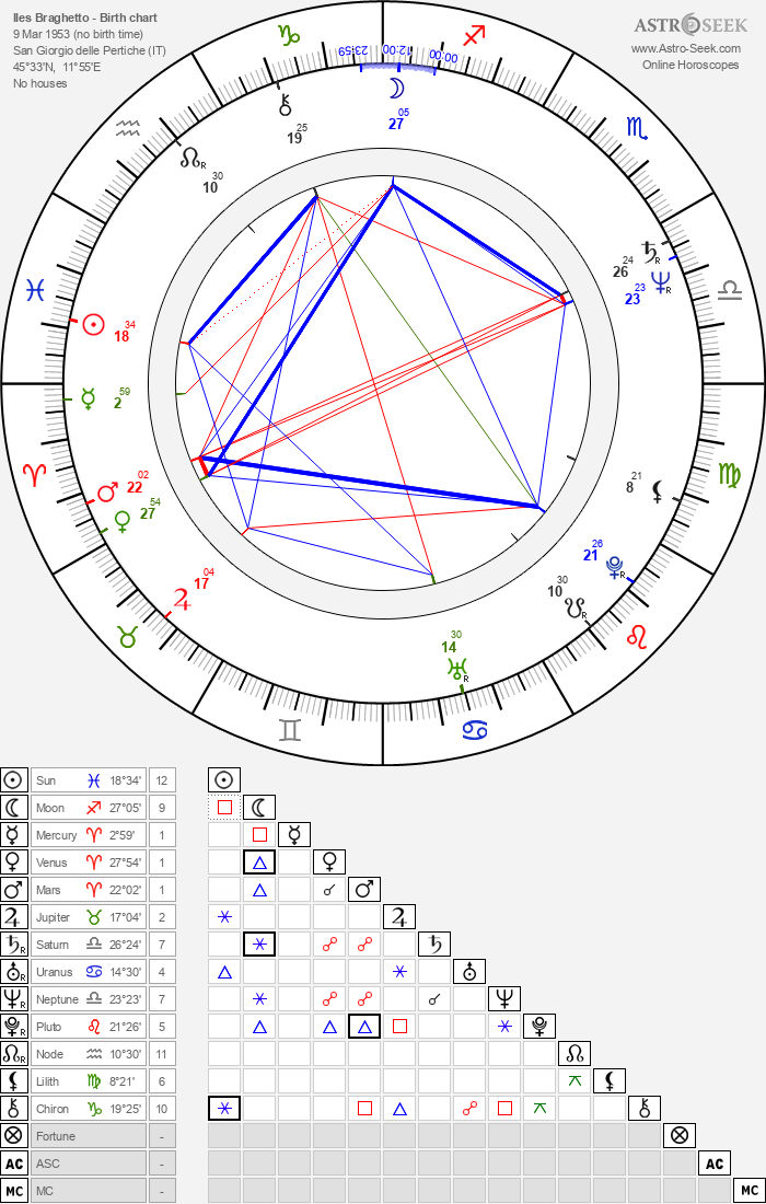 Iles Braghetto - Astrology Natal Birth Chart
