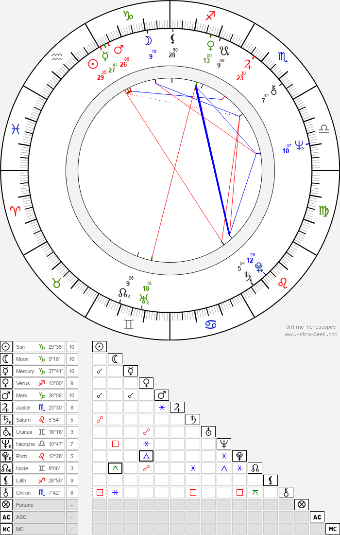 Ilkka-Christian Björklund - Astrology Natal Birth Chart