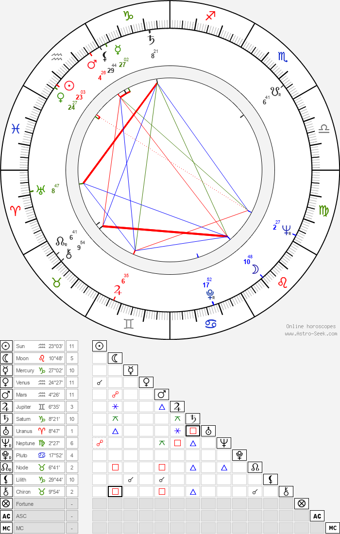 Imre Soós - Astrology Natal Birth Chart