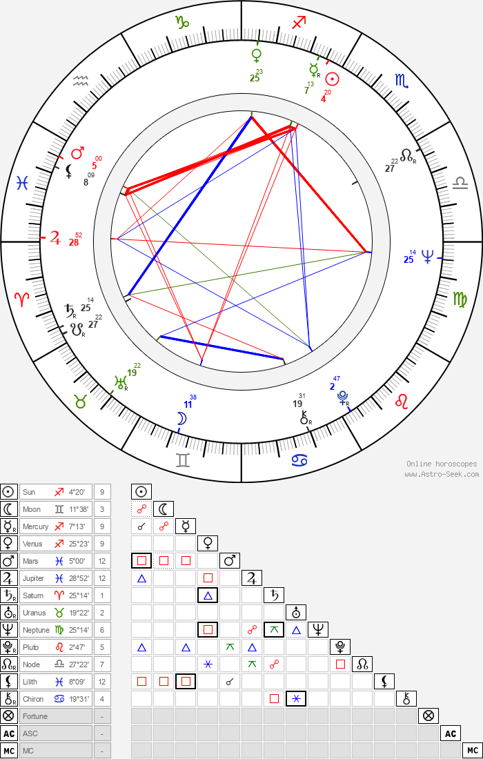 Inka Čekanová - Astrology Natal Birth Chart