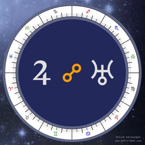 Jupiter Opposition Uranus - Synastry Chart Aspect, Astrology Interpretations. Free Astrology Chart Meanings