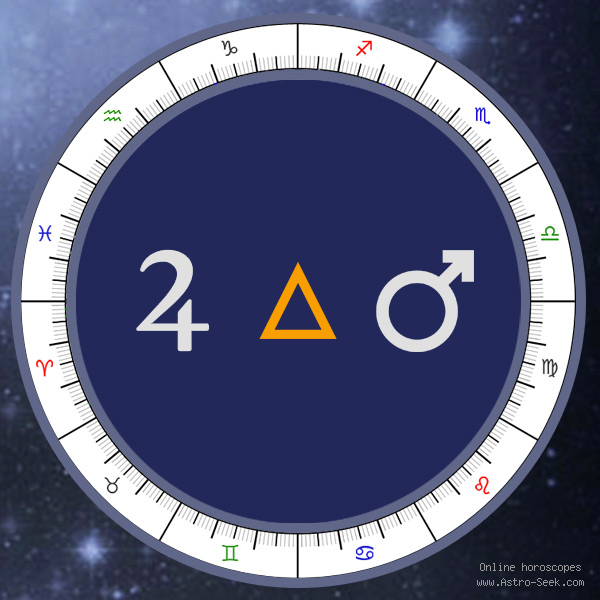 Jupiter Trine Mars - Synastry Chart Aspect, Astrology Interpretations. Free Astrology Chart Meanings