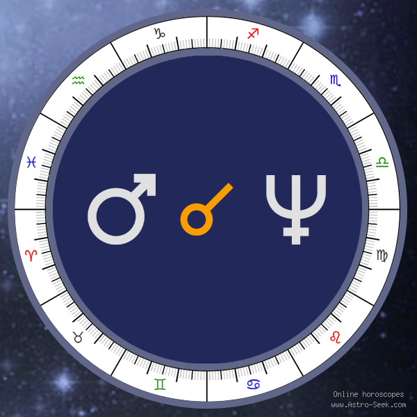 Mars Conjunction Neptune - Natal Birth Chart Aspect, Astrology Interpretations. Free Astrology Chart Meanings