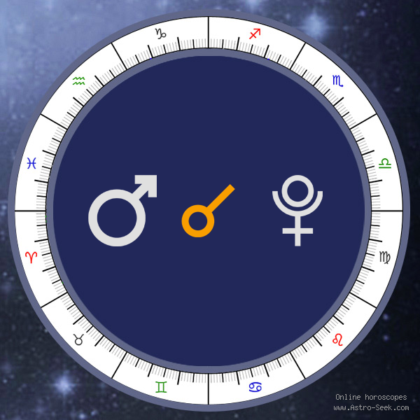 Mars Conjunction Pluto - Natal Birth Chart Aspect, Astrology Interpretations. Free Astrology Chart Meanings