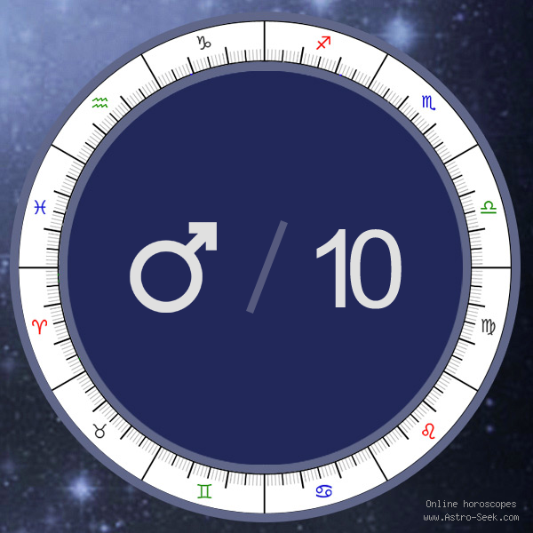 Mars in 10th House - Astrology Interpretations. Free Astrology Chart Meanings