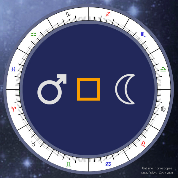 Mars Square Moon - Synastry Chart Aspect, Astrology Interpretations. Free Astrology Chart Meanings