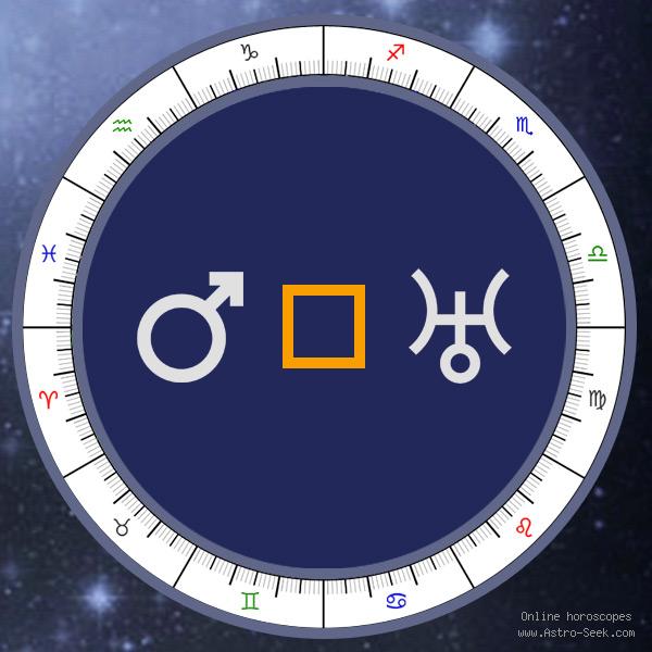 Mars Square Uranus - Natal Aspect, Astrology Interpretations. Free Astrology Chart Meanings