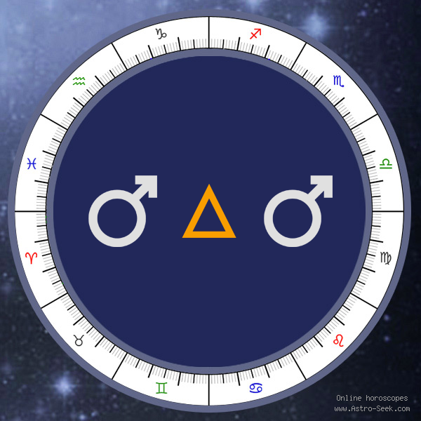 Mars Trine Mars - Synastry Chart Aspect, Astrology Interpretations. Free Astrology Chart Meanings