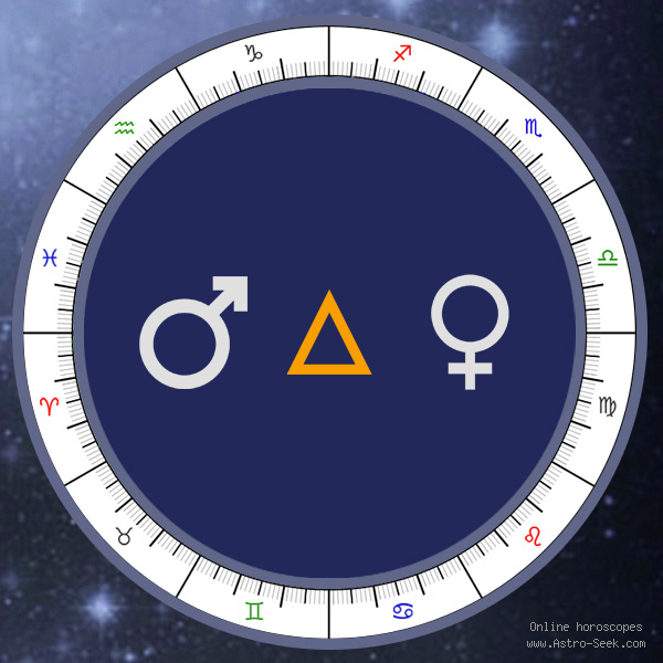 Mars Trine Venus - Synastry Aspect, Astrology Interpretations. Free Astrology Chart Meanings