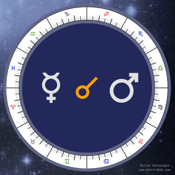 Mercury Conjunction Mars - Natal Birth Chart Aspect, Astrology Interpretations. Free Astrology Chart Meanings