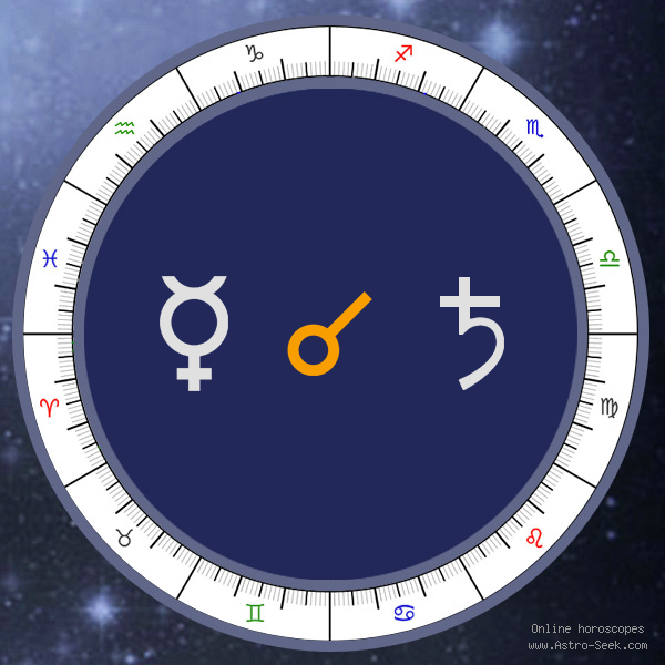 Mercury Conjunction Saturn - Natal Birth Chart Aspect, Astrology Interpretations. Free Astrology Chart Meanings