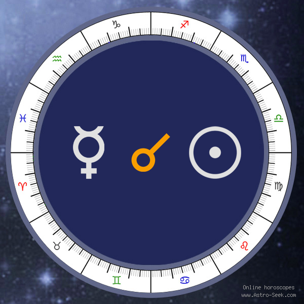 Mercury Conjunction Sun - Synastry Aspect, Astrology Interpretations. Free Astrology Chart Meanings