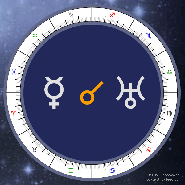 Mercury Conjunction Uranus - Natal Birth Chart Aspect, Astrology Interpretations. Free Astrology Chart Meanings