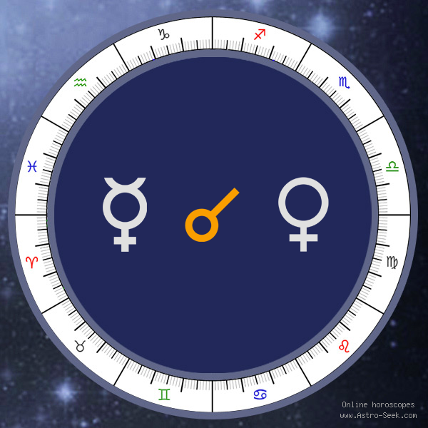 Mercury Conjunction Venus - Natal Birth Chart Aspect, Astrology Interpretations. Free Astrology Chart Meanings