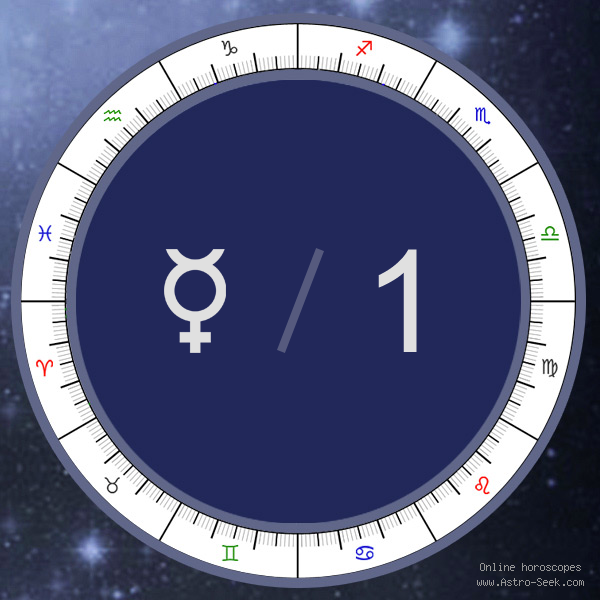 Mercury in 1st House - Astrology Interpretations. Free Astrology Chart Meanings