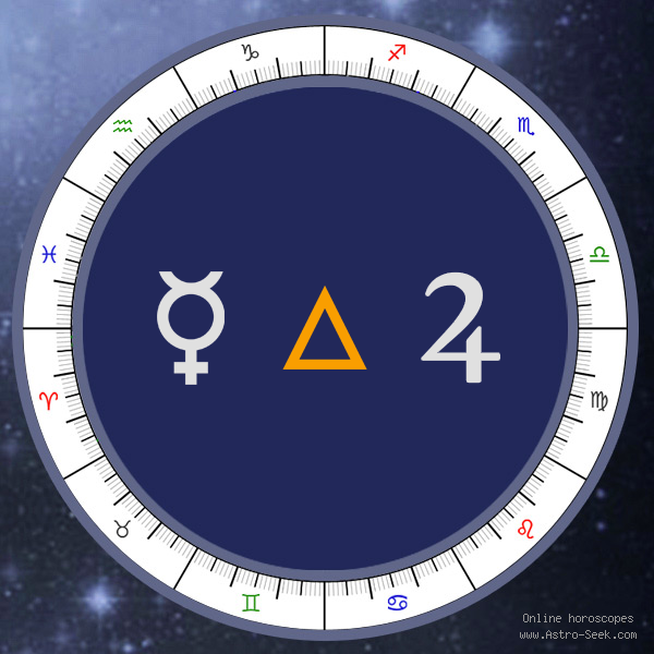 Mercury Trine Jupiter - Natal Birth Chart Aspect, Astrology Interpretations. Free Astrology Chart Meanings