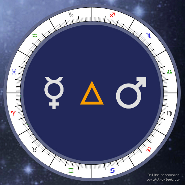 Mercury Trine Mars - Synastry Chart Aspect, Astrology Interpretations. Free Astrology Chart Meanings