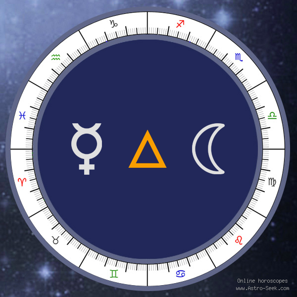 Mercury Trine Moon - Synastry Chart Aspect, Astrology Interpretations. Free Astrology Chart Meanings