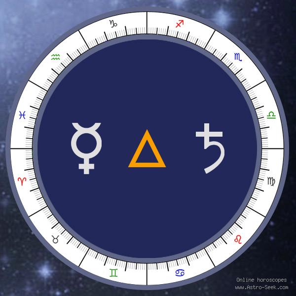 Mercury Trine Saturn - Natal Birth Chart Aspect, Astrology Interpretations. Free Astrology Chart Meanings