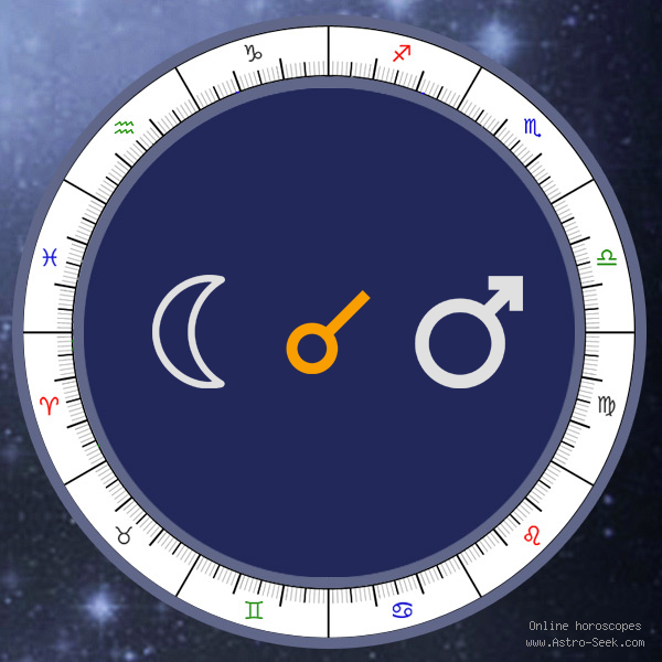 Moon Conjunction Mars - Natal Birth Chart Aspect, Astrology Interpretations. Free Astrology Chart Meanings