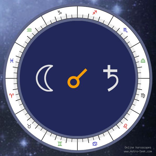 Moon Conjunction Saturn - Natal Birth Chart Aspect, Astrology Interpretations. Free Astrology Chart Meanings