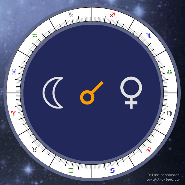 Moon Conjunction Venus - Natal Birth Chart Aspect, Astrology Interpretations. Free Astrology Chart Meanings