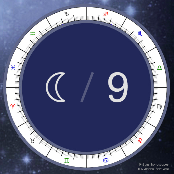 Transit Moon in 9th House - Astrology Interpretations. Free Astrology Chart Meanings