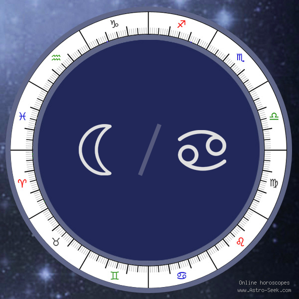 Moon in Cancer Sign - Astrology Interpretations. Free Astrology Chart Meanings
