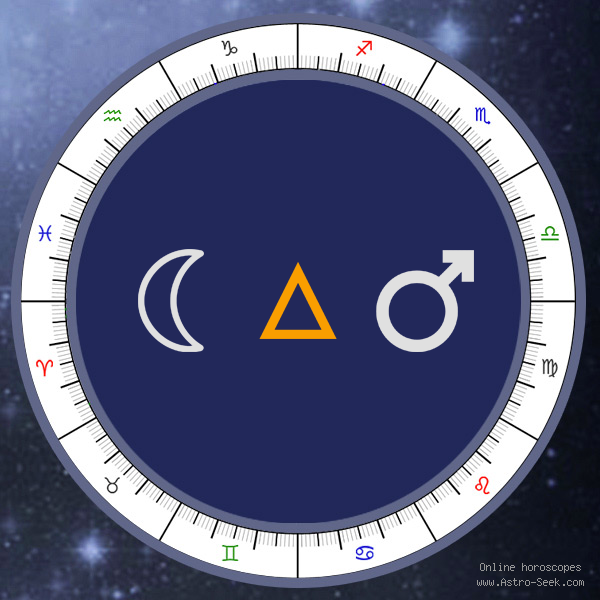 Moon Trine Mars - Natal Birth Chart Aspect, Astrology Interpretations. Free Astrology Chart Meanings