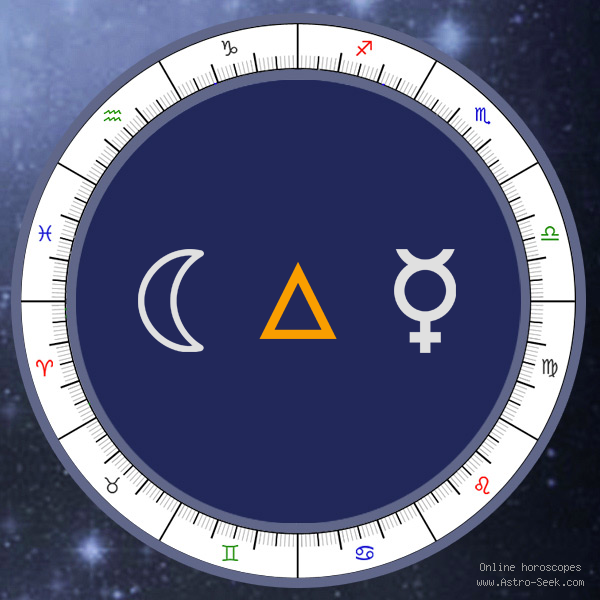 Moon Trine Mercury - Natal Birth Chart Aspect, Astrology Interpretations. Free Astrology Chart Meanings