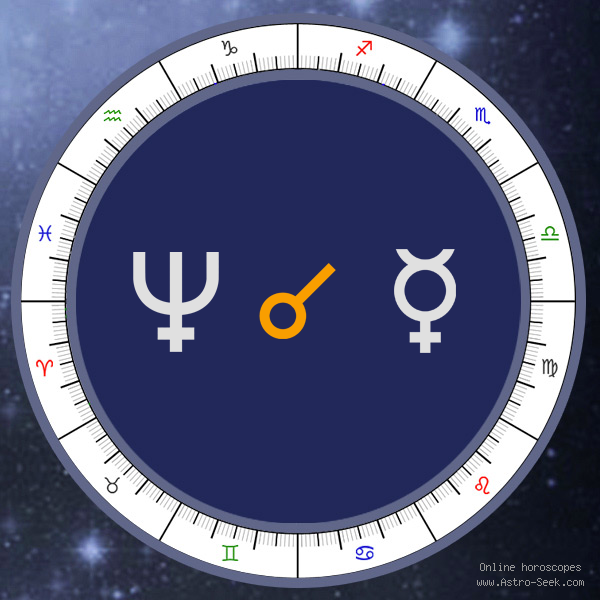 Neptune Conjunction Mercury - Synastry Chart Aspect, Astrology Interpretations. Free Astrology Chart Meanings